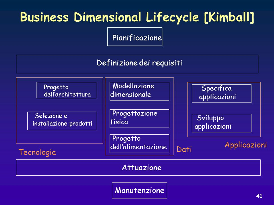 Business Dimensional Lifecycle [Kimball]